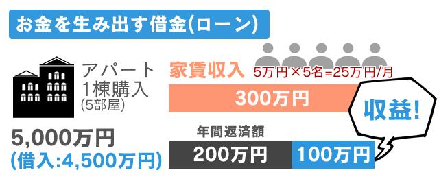 fudosantoshi-risk3_img02